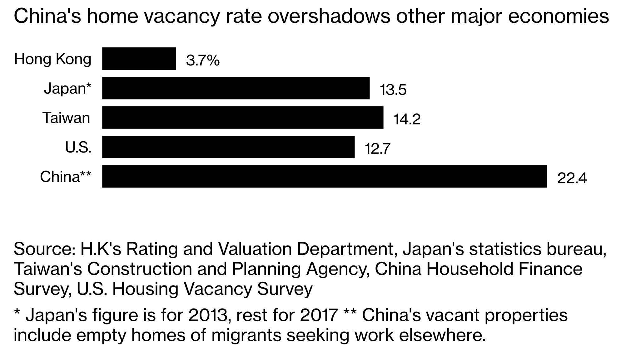 пустые дома - пузырь недвижимости Китая