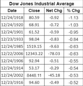 предрождественское падение рынка - DJIA