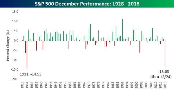 предрождественское падение рынка - 90-year-trend
