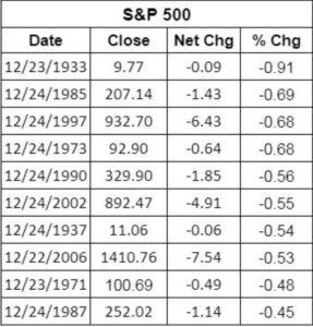 предрождественское падение рынка - SP500
