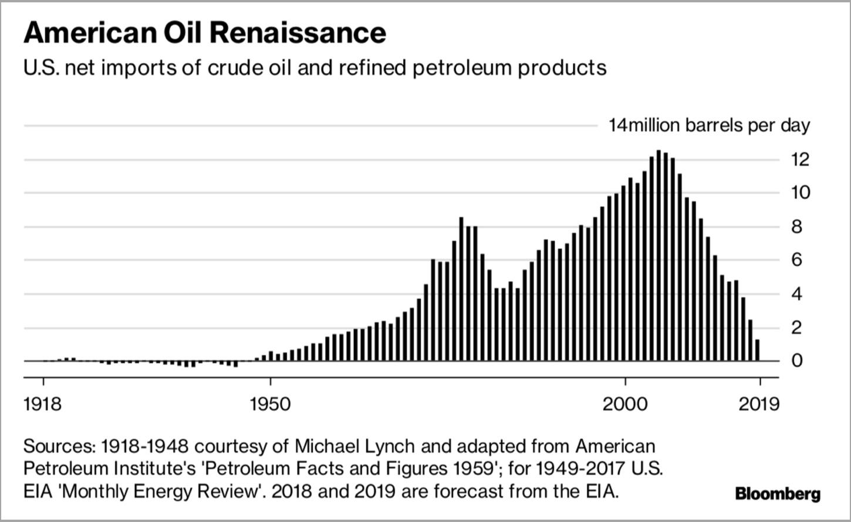 США - нетто-экспортёр нефти