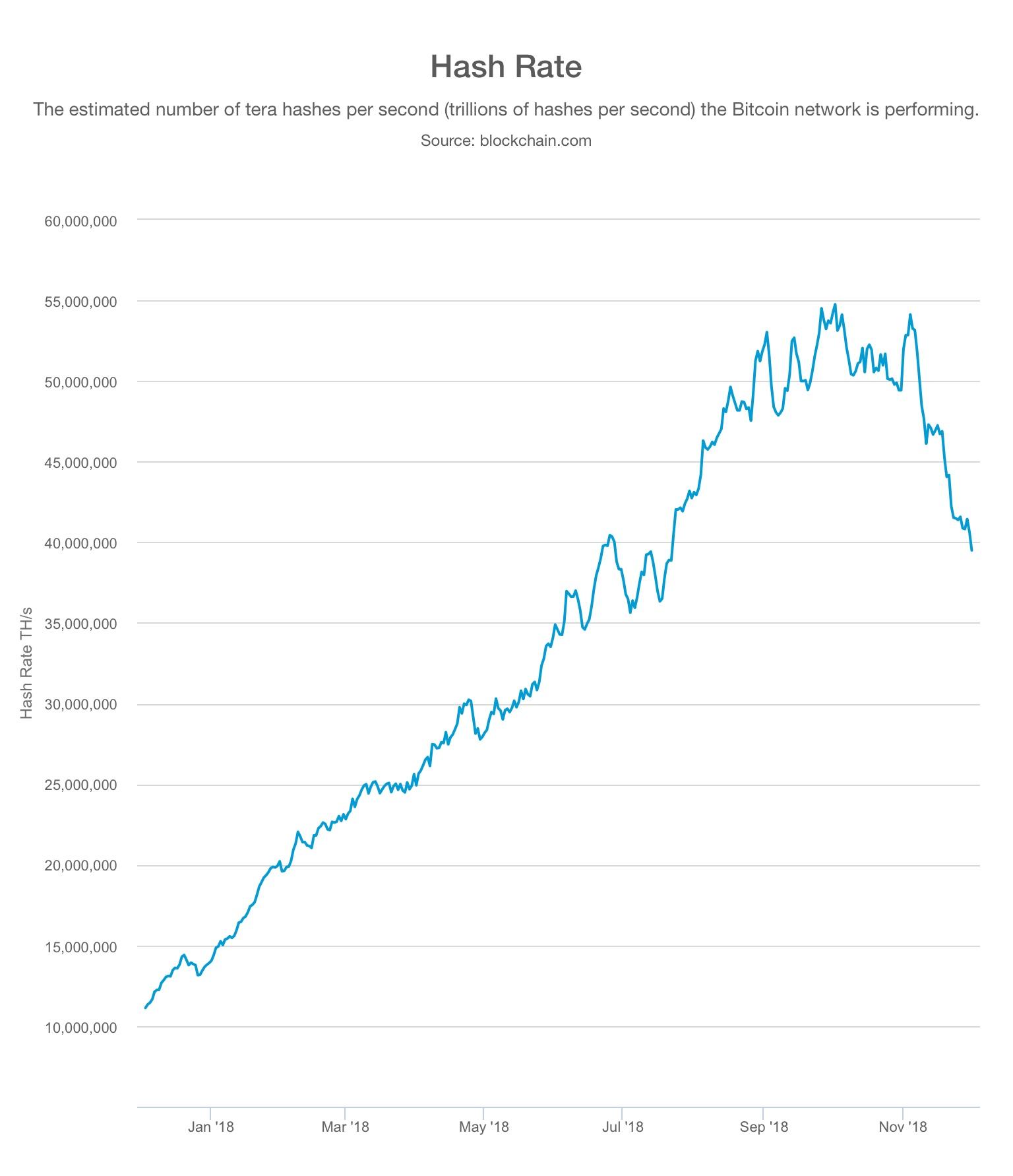 закат индустрии майнинга - BTC hash rate