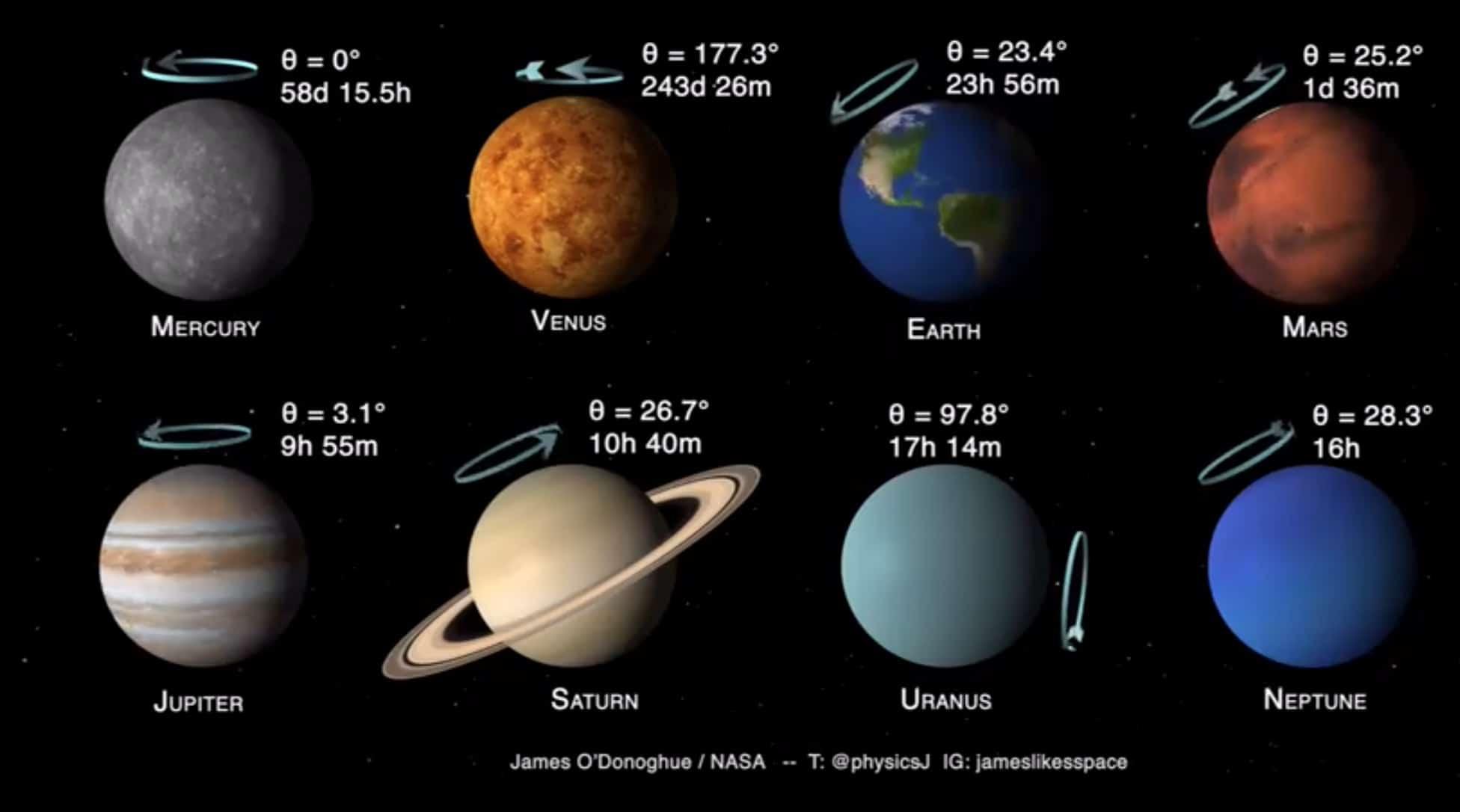 период вращения 8 планет Солнечной системы