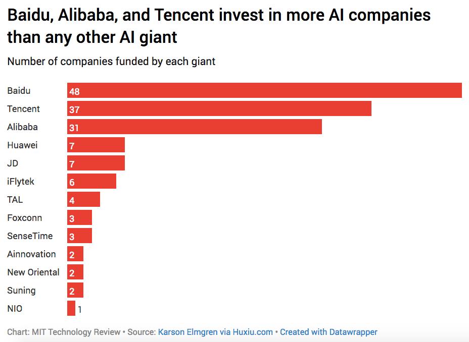 искусственный интеллект - инвестиции компаний BAT