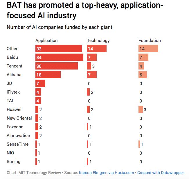 искусственный интеллект - инвестиции компаний BAT стартапы