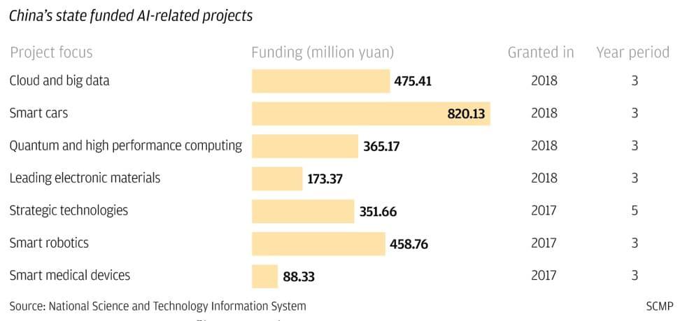 искусственный интеллект - инвестиции правительства Китая