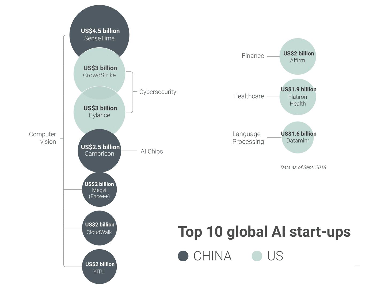 искусственный интеллект - крупнейшие китайские стартапы
