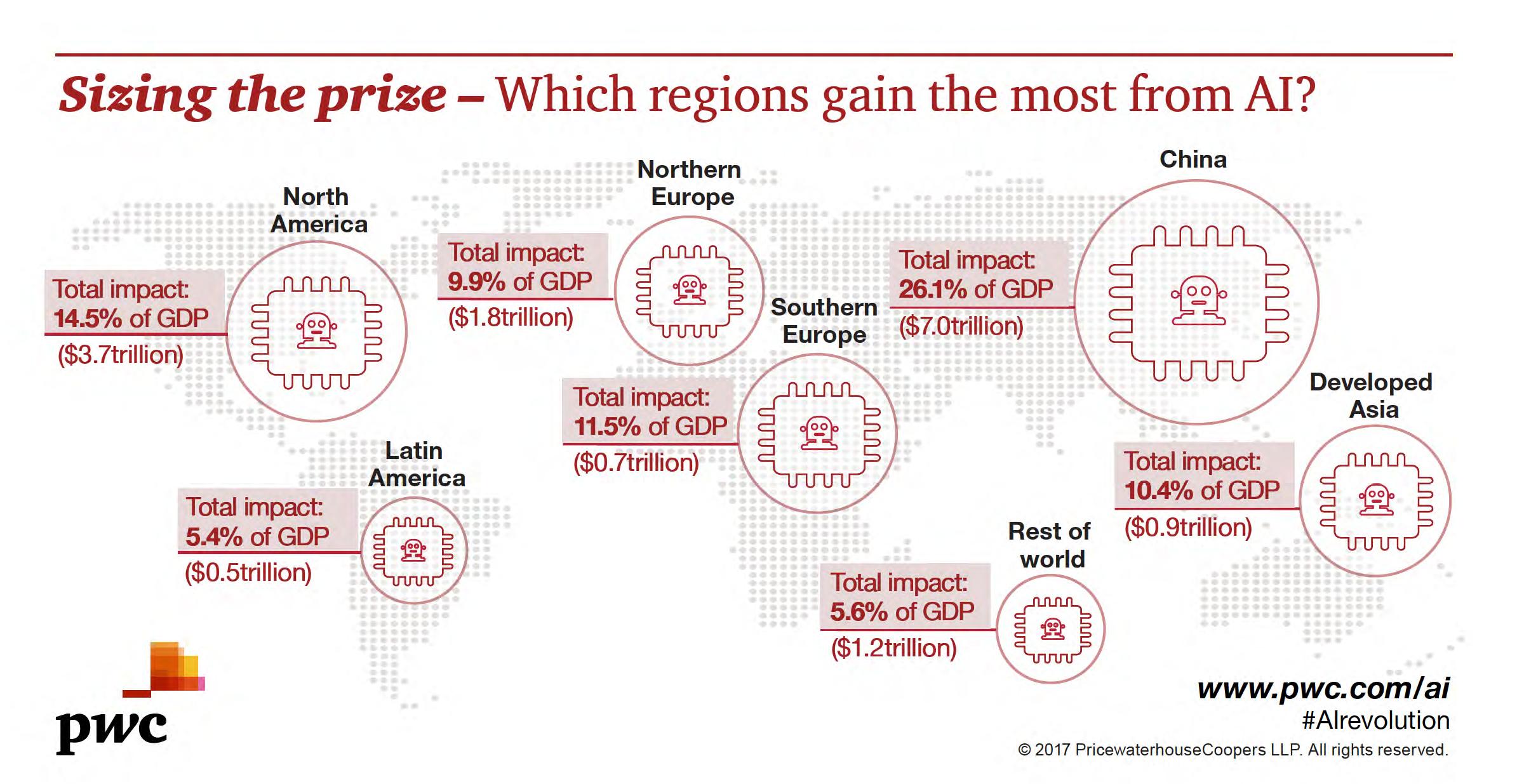 искусственный интеллект - прирост мирового ВВП 2030