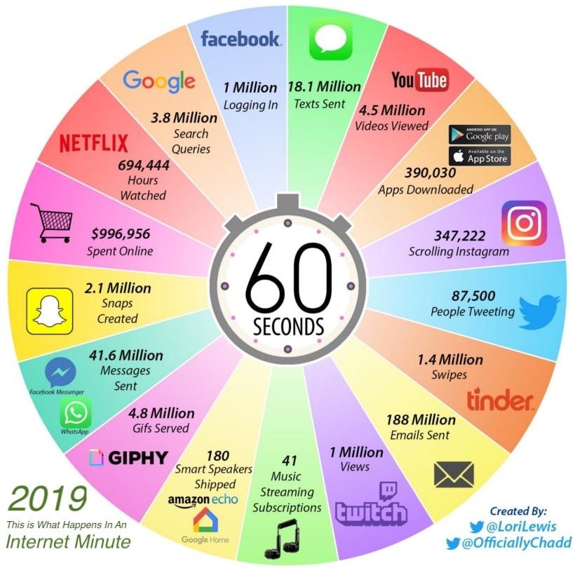 Сколько действий совершается в Интернет за 60 секунд в 2019 году