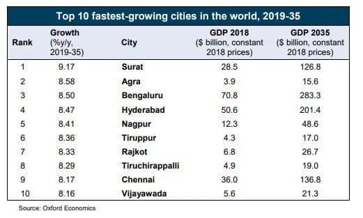 10 самых быстрорастущих городов мира находятся в Индии