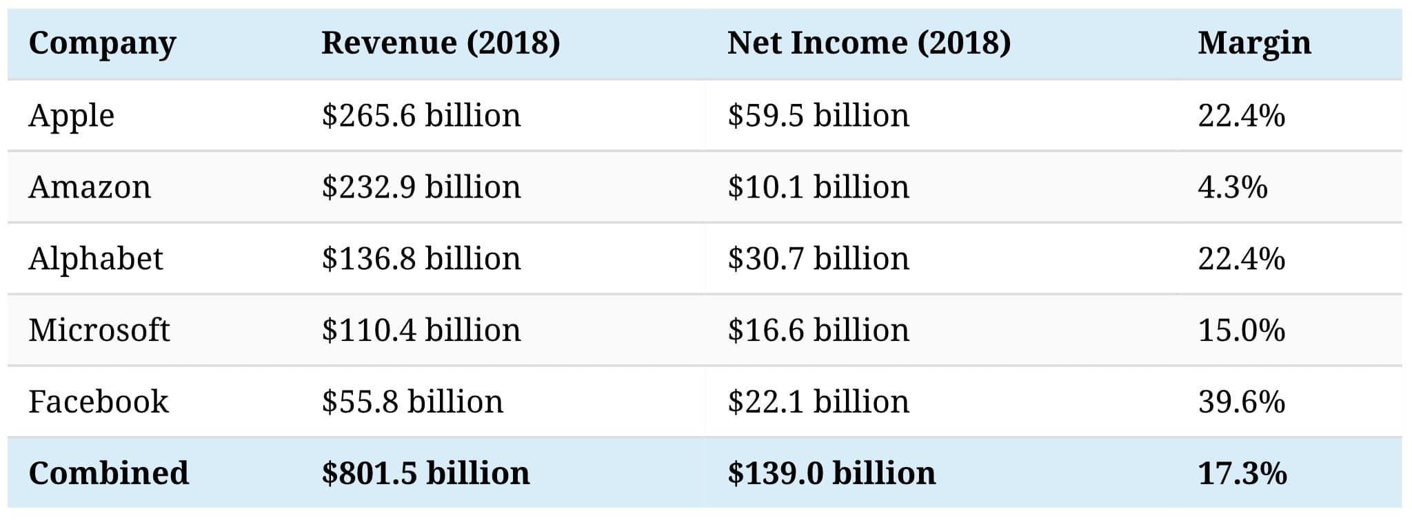 На чем зарабатывает каждая хайтек-компания большой пятерки - совокупная выручка 2018