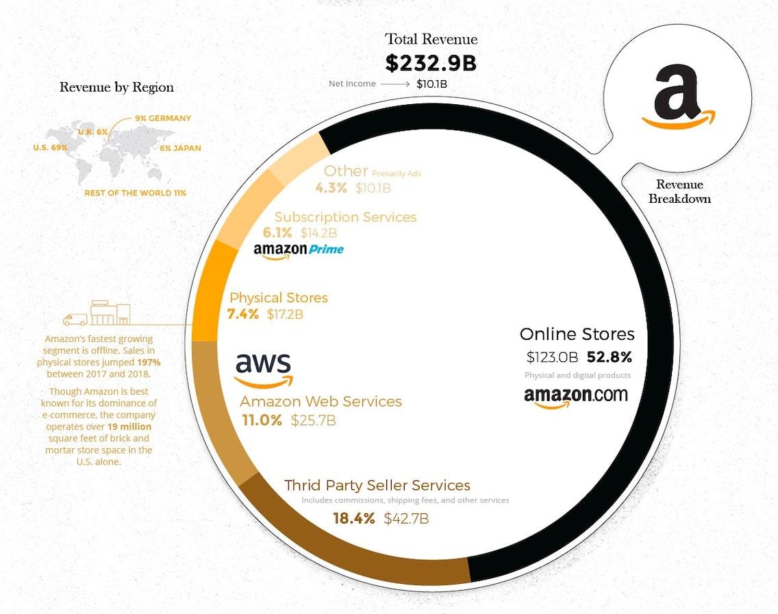 На чем зарабатывает Amazon - выручка 2018