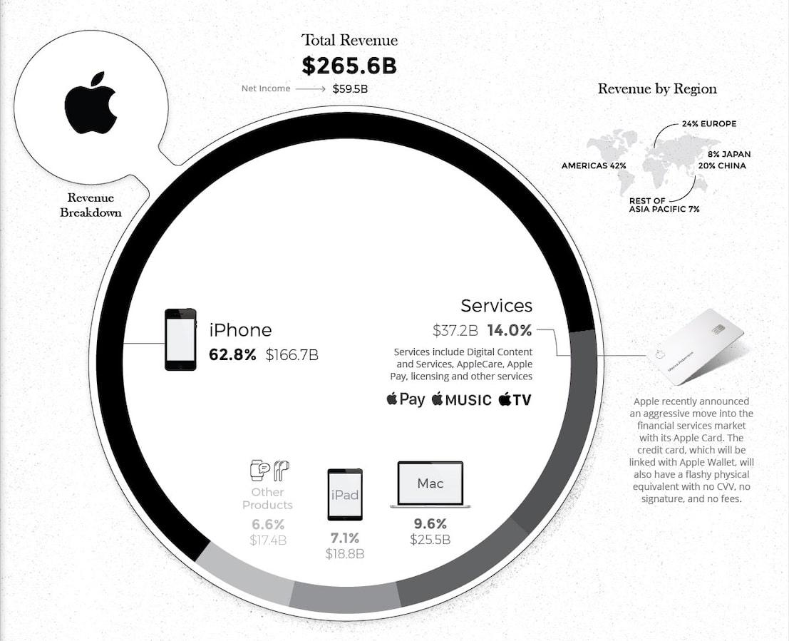 На чем зарабатывает Apple - выручка 2018