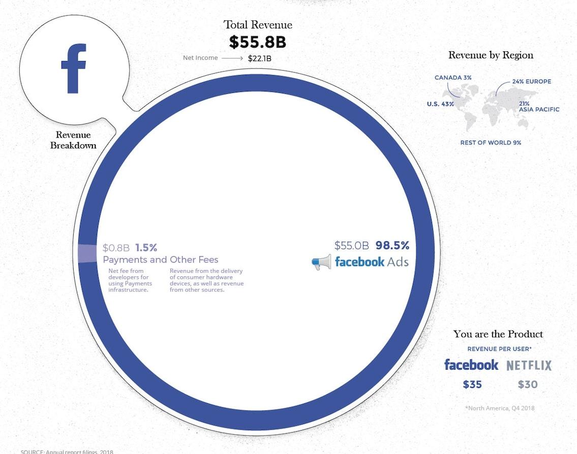 На чем зарабатывает Facebook - выручка 2018