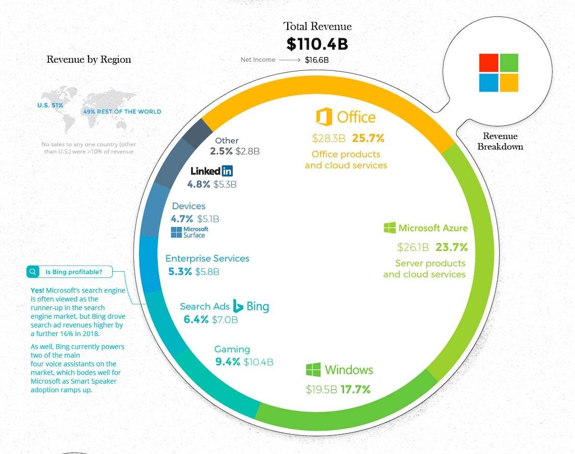 На чем зарабатывает Microsoft - выручка 2018