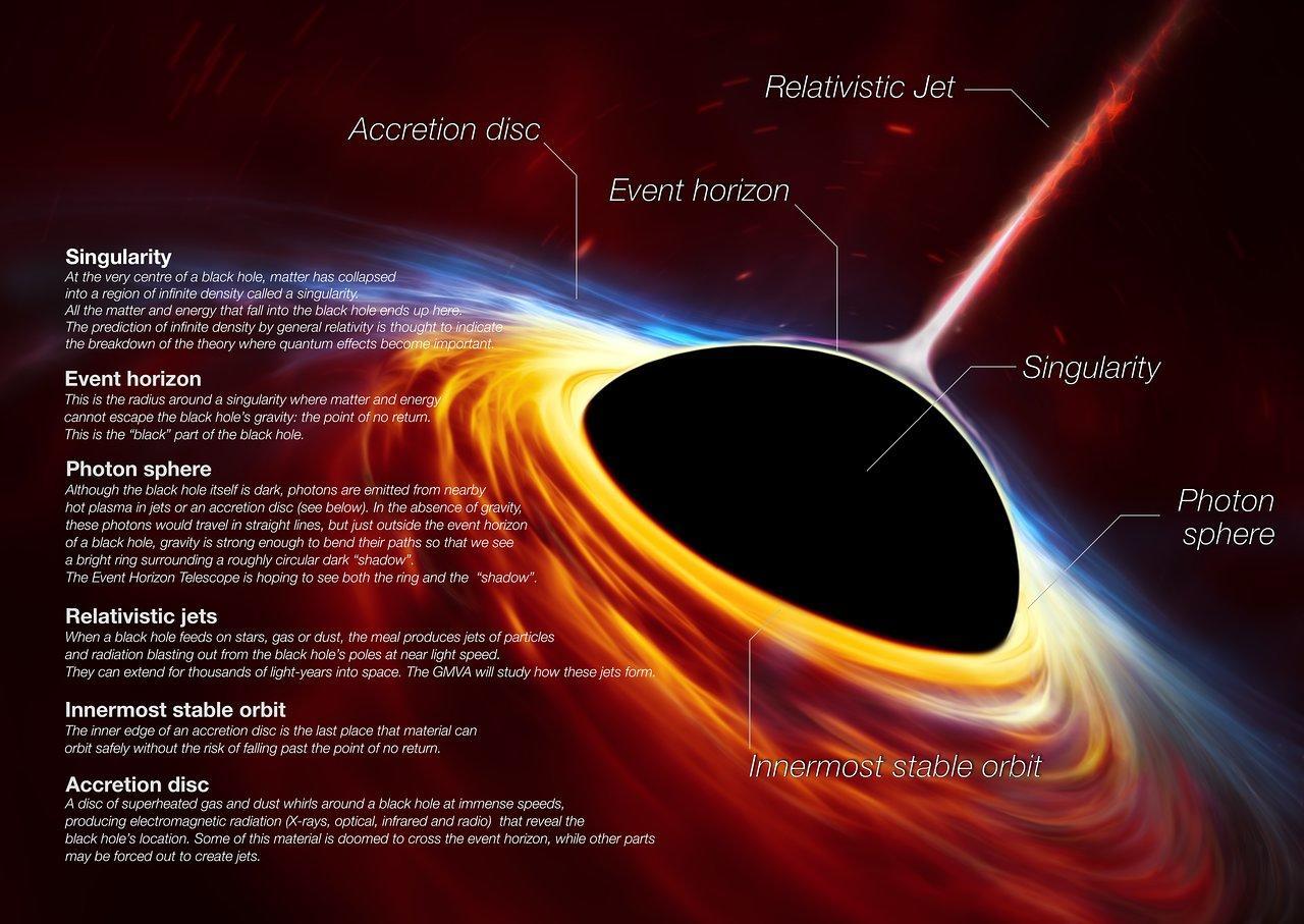 фотография черной дыры - структура