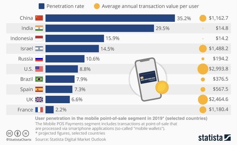 Мировые лидеры в сфере мобильных платежей - 2019