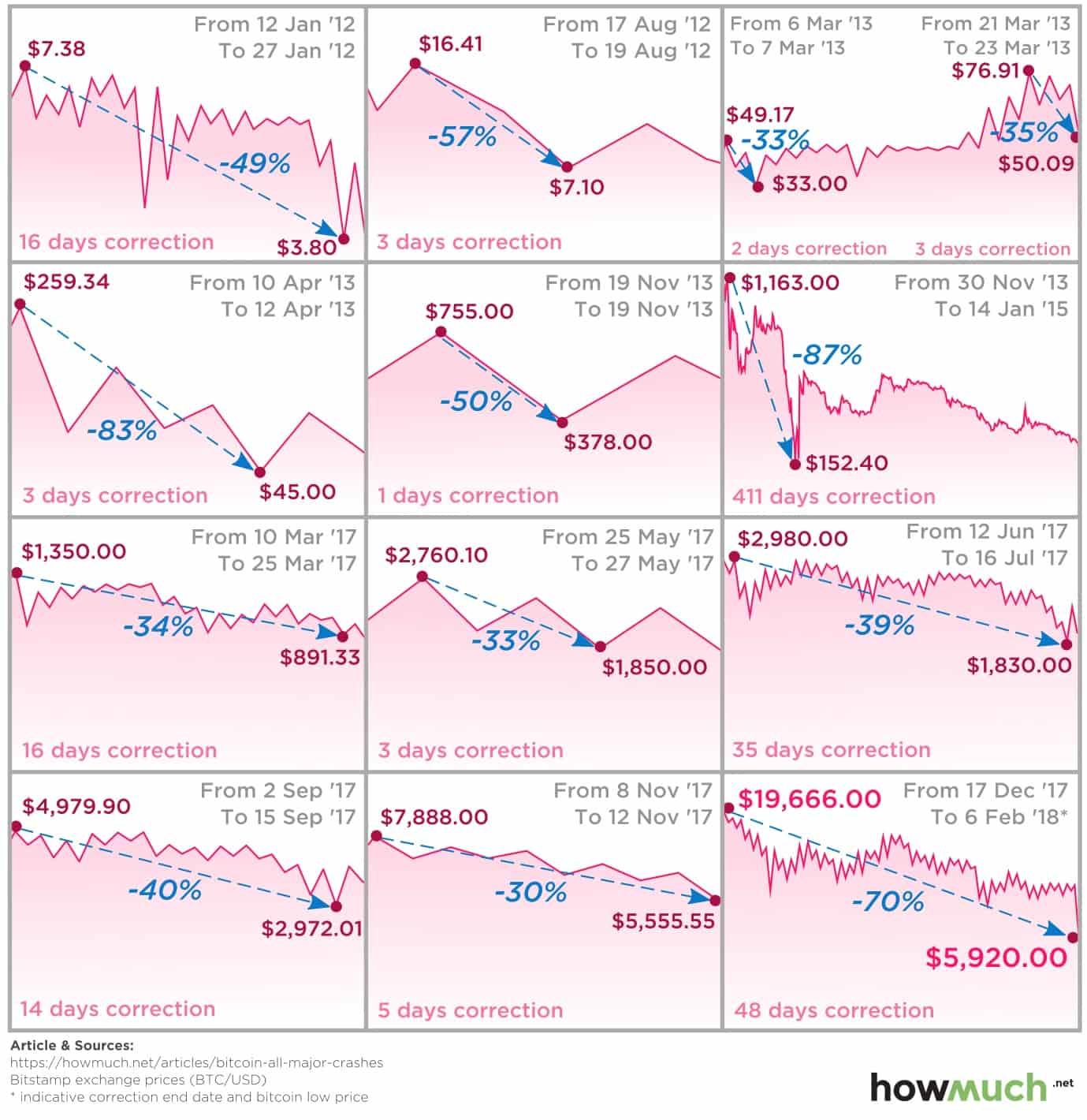Взлеты и падения цифрового золота - Что ждет биткоин в будущем?