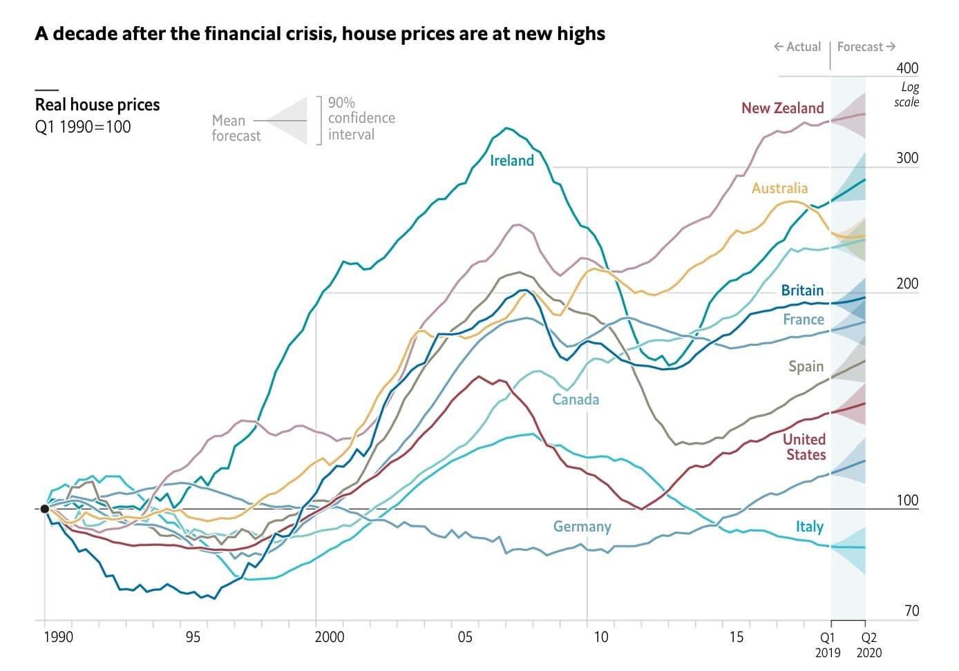 Мировые цены на жилую недвижимость - 1990-2020