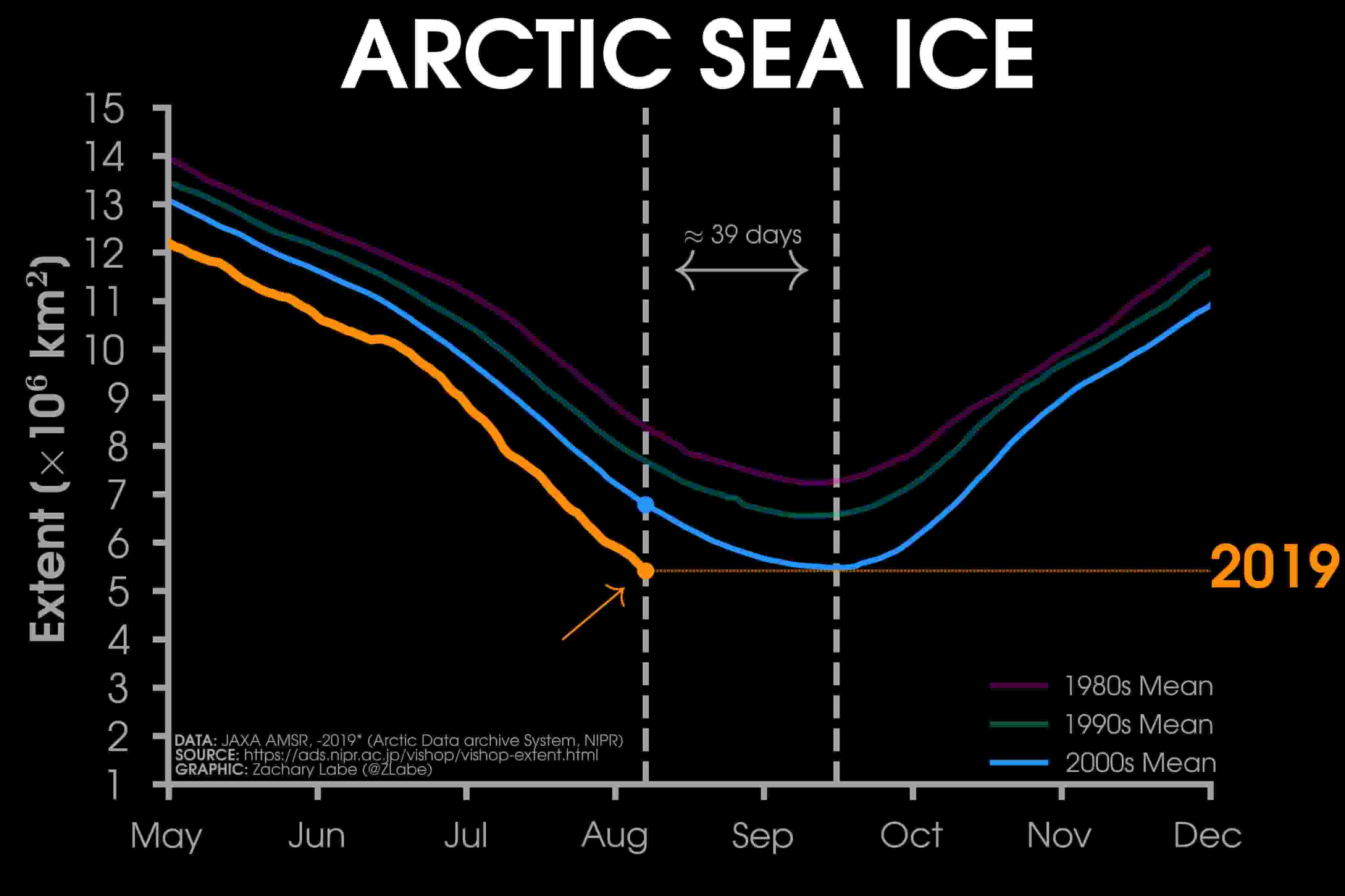 таяние ледников Гренландии - В конце июля 2019 года зафиксирован рекордно низкий уровень морского льда в Арктике