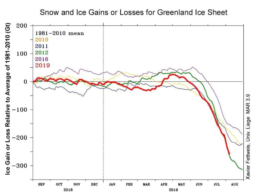 таяние ледников Гренландии - с 1980-х годов темпы потери льда в Гренландии увеличились в шесть раз