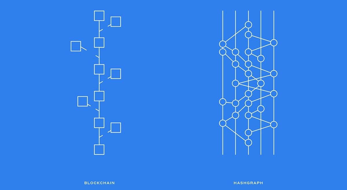 Hedera Hashgraph как альтернатива блокчейну