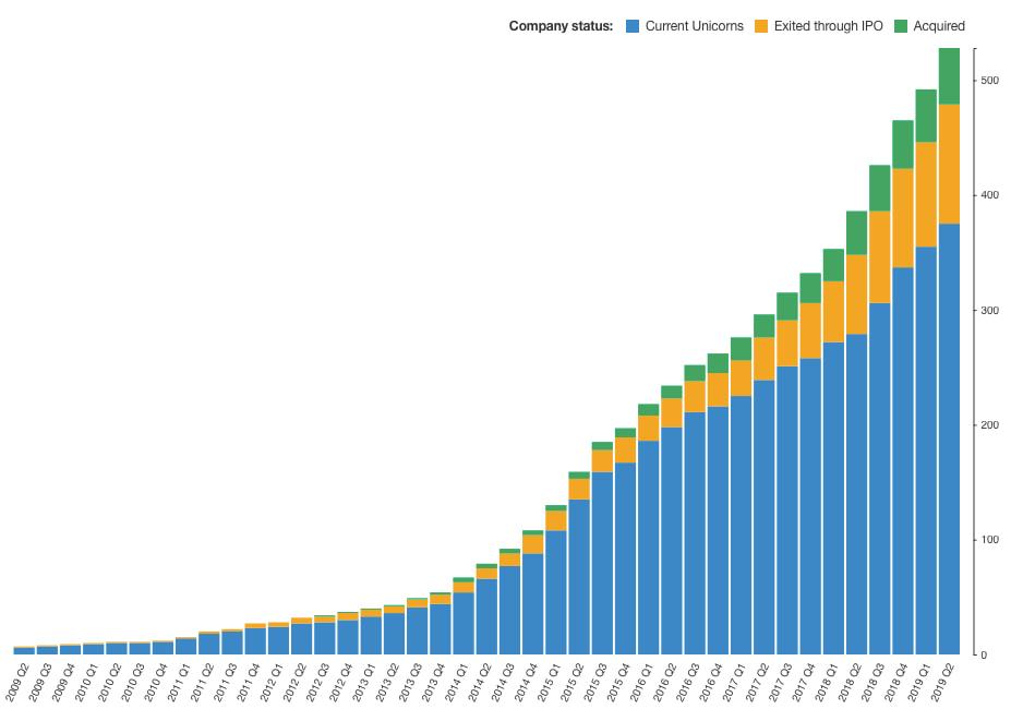 Компании единороги - темпы прироста мирового клуба единорогов 2009-2019