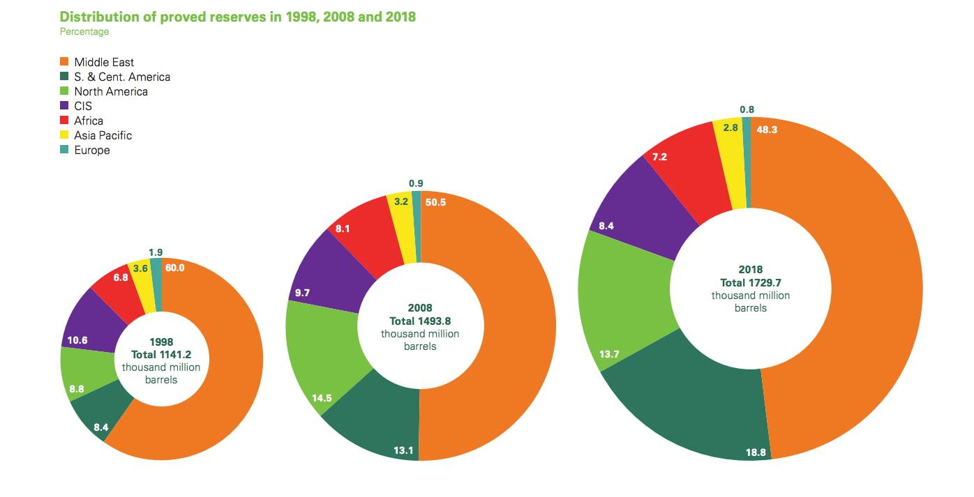 Распределение мировых запасов нефти по регионам 1998 - 2018