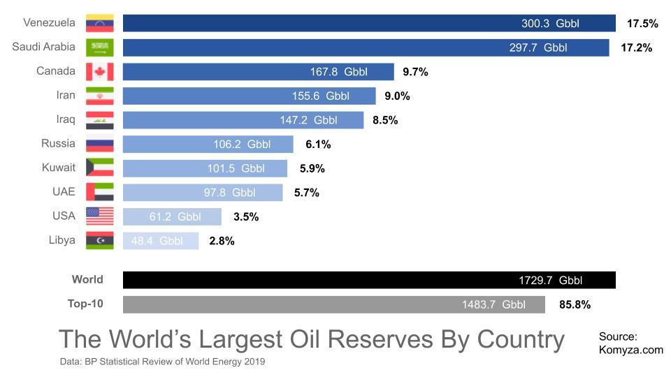 Самые большие запасы нефти по странам - Топ-10