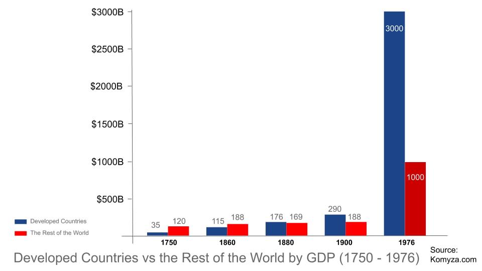 Промышленная революция - ВВП развитых стран в сравнении с остальными странами мира