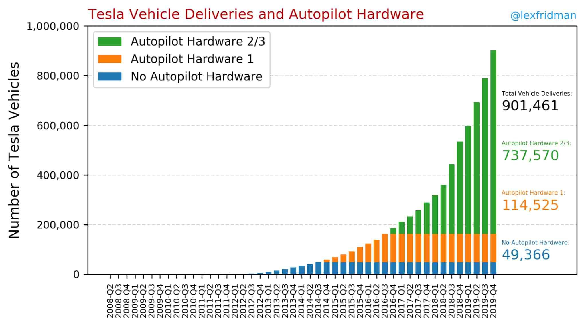 продажи электромобилей Tesla и автопилот