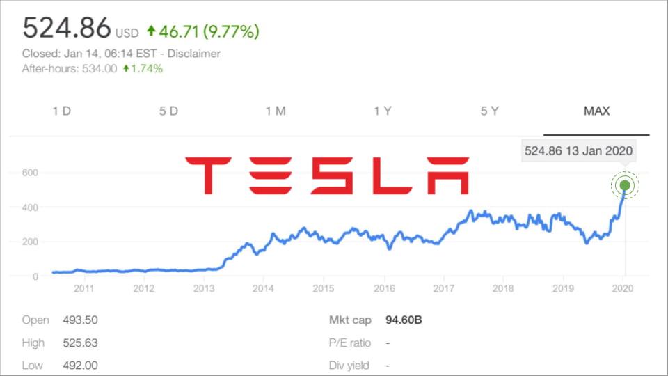 акции Tesla - новый рекорд цены $524