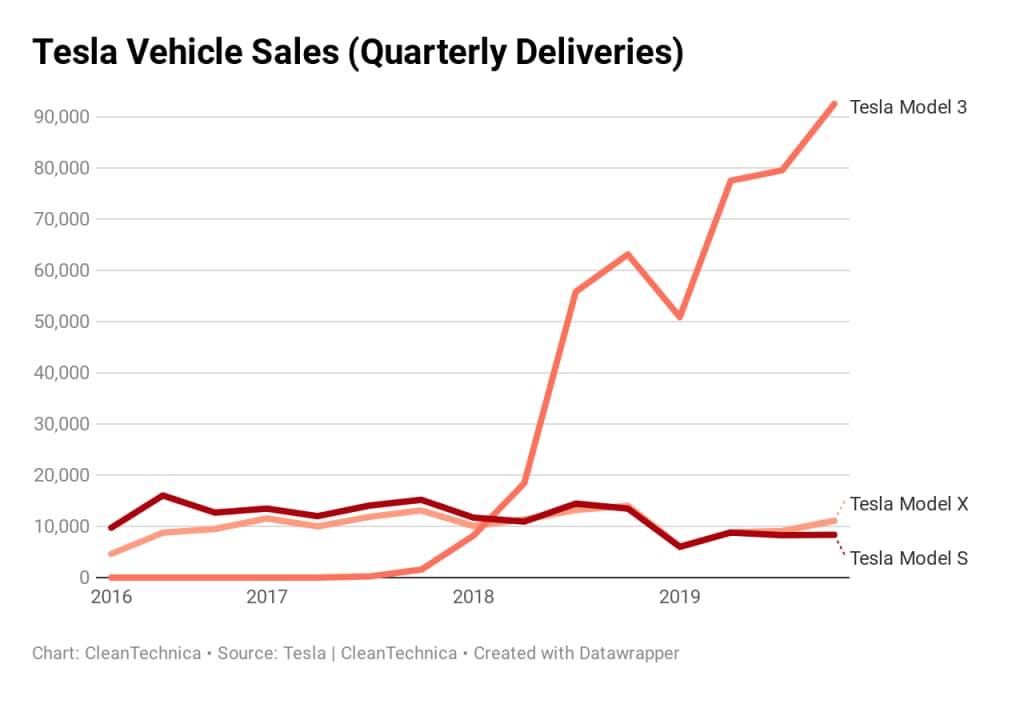 продажи электромобилей Tesla 2016-2019