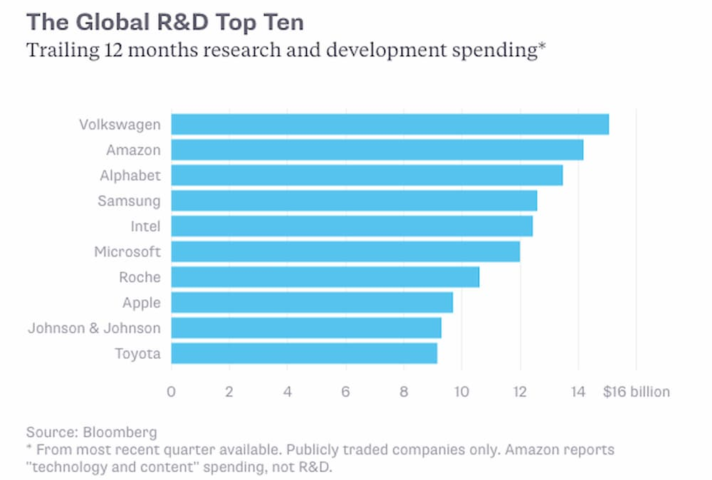 мировой топ-10 - лидеры гонки R&D