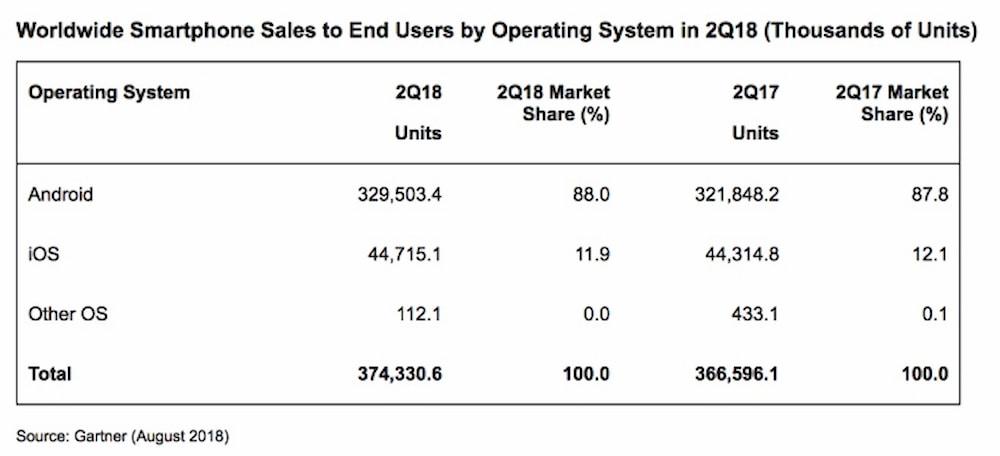 Объем продаж смартфонов - операционные системы Q22018
