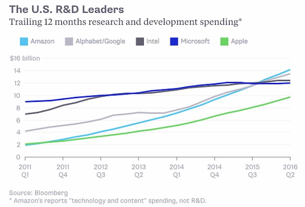 Amazon и Google выходят в мировые лидеры гонки R&D