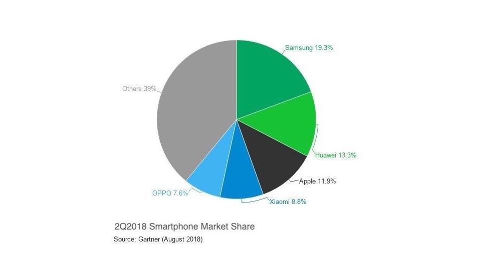 Объем продаж смартфонов на мировом рынке - Q22018