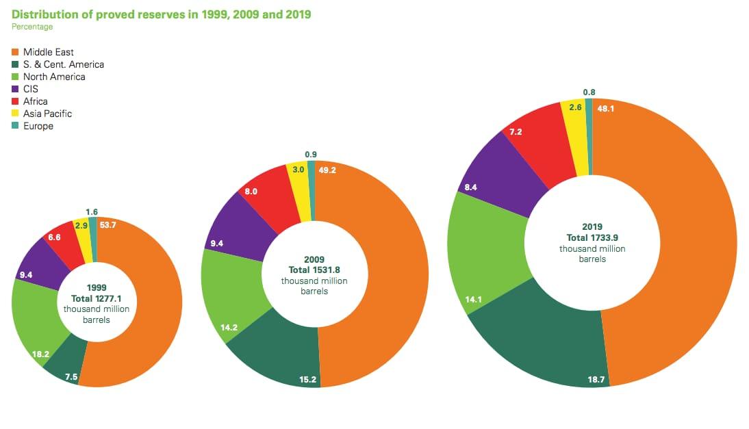 Распределение мировых запасов нефти по регионам 1999 - 2019