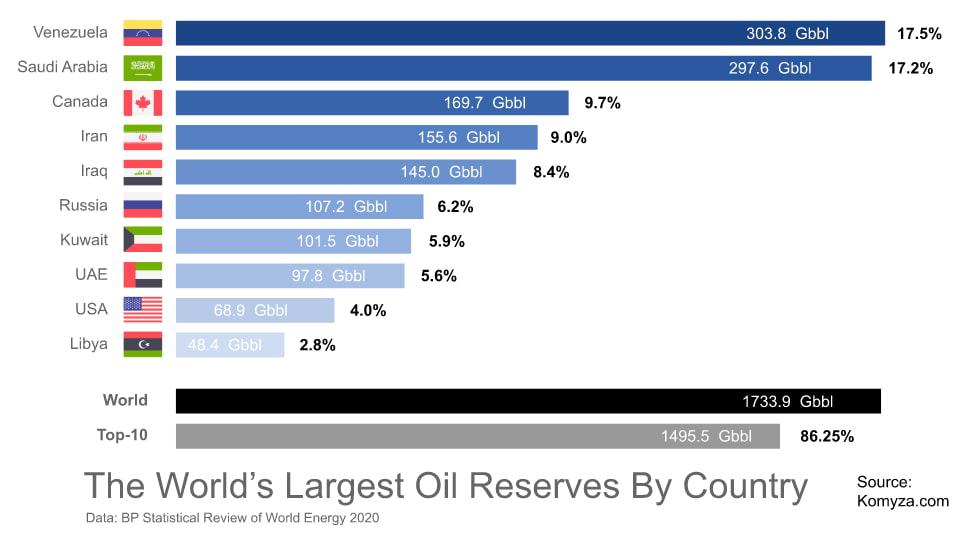 Самые большие запасы нефти по странам 2020 - Топ-10